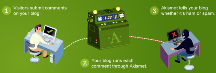 Uno a uno, cada comentario pasa por los filtros de Akismet.