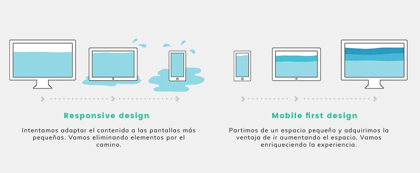 Diferencia entre Responsive design y Mobile first design.