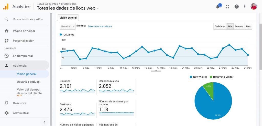 estadísticas de Google Analytics en SrMomo para mayo 2019