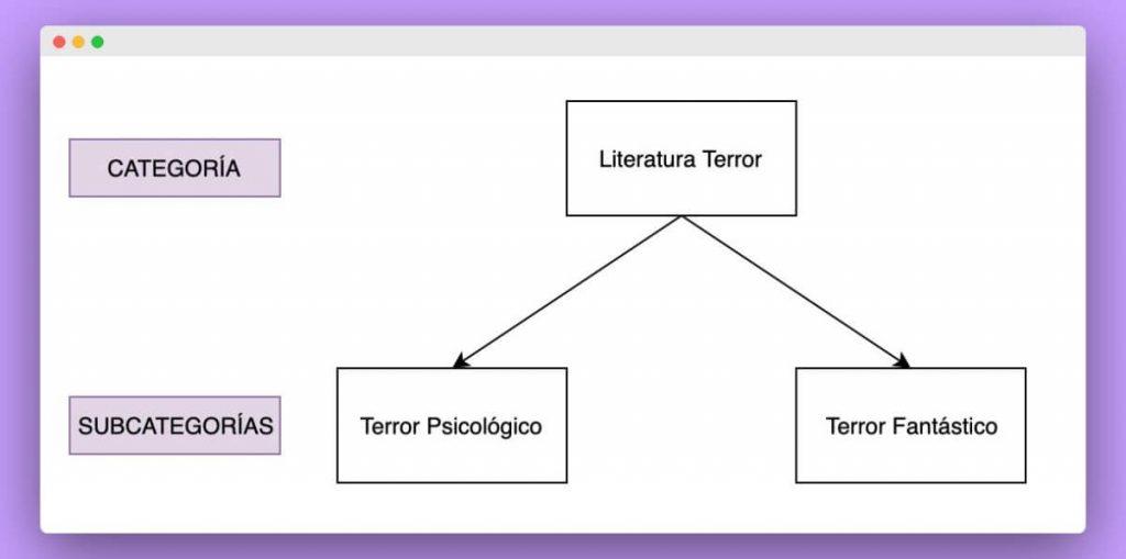 ejemplo de categoría y subcategorías